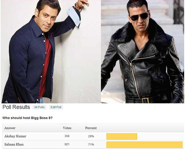 In the poll conducted, fans want Salman to host the next season of 'Bigg Boss'